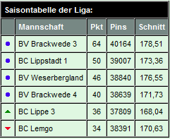 Endstand-LL1-2013